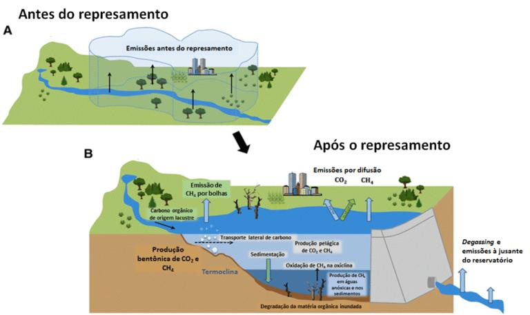 Cimo Sustentável: Emissão de gases de efeito estufa em reservatórios de água para geração de energia elétrica 2