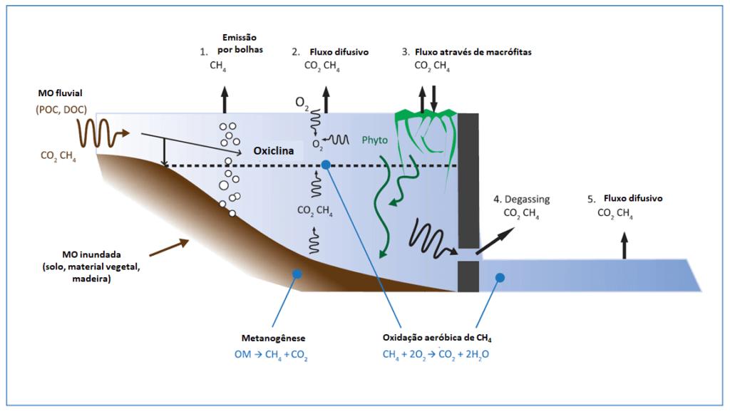 Cimo Sustentável: Emissão de gases de efeito estufa em reservatórios de água para geração de energia elétrica 4