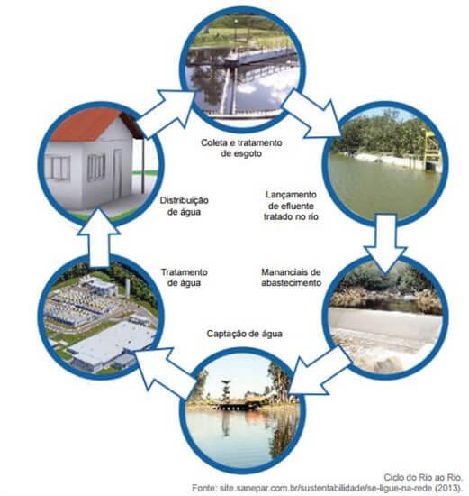 Tratamento de Água e Efluentes: Entenda o que é, como funciona e sua importância 4