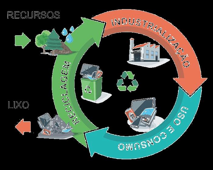 Resíduos Sólidos - a gestão e o gerenciamento 3